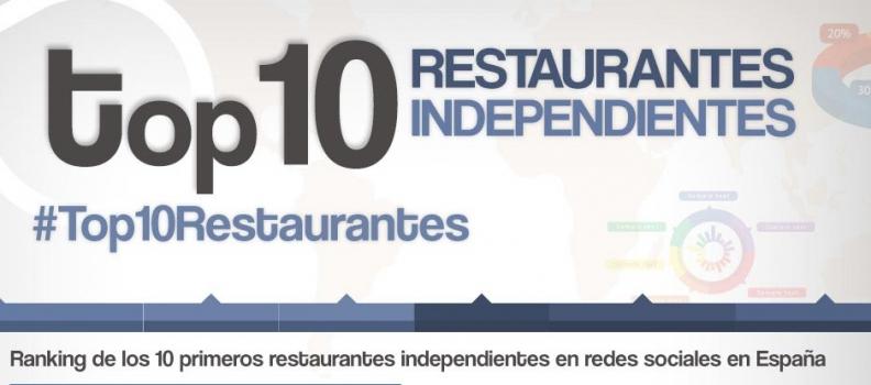 Así situamos al restaurante Cana Sofía en las primera posiciones en twitter de España